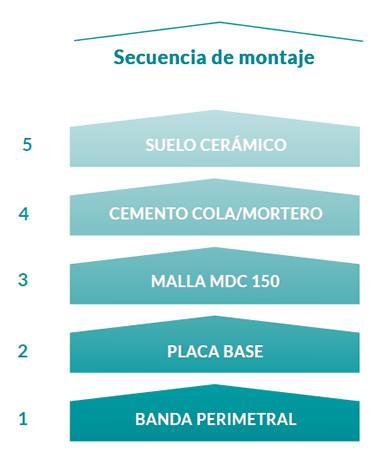 MALLA RADIANTE DOBLE CONDUCTORA PARA SUELO CERÁMICO 750W MDC 5.0-750 0525914 DUCASA 1